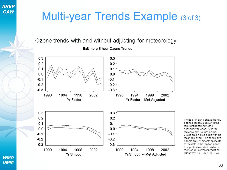 AREP GAW Section 9 – Pollutant Lifecycles and Trends 33 Multi-year Trends Example (3 of 3) Ozone trends with and without adjusting for meteorology The