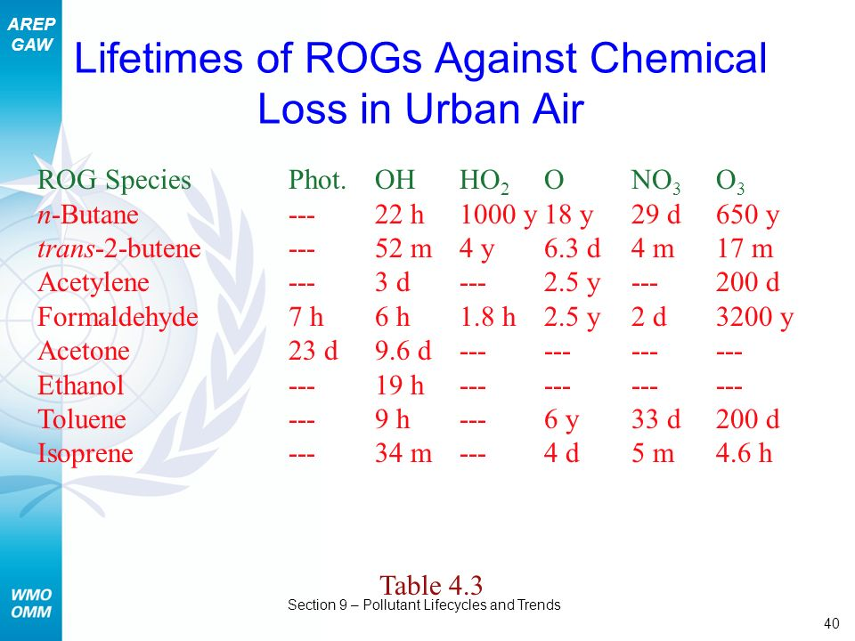 AREP GAW Section 9 – Pollutant Lifecycles and Trends 40 Lifetimes of ROGs Against Chemical Loss in Urban Air Table 4.3 ROG SpeciesPhot.OHHO 2 ONO 3 O