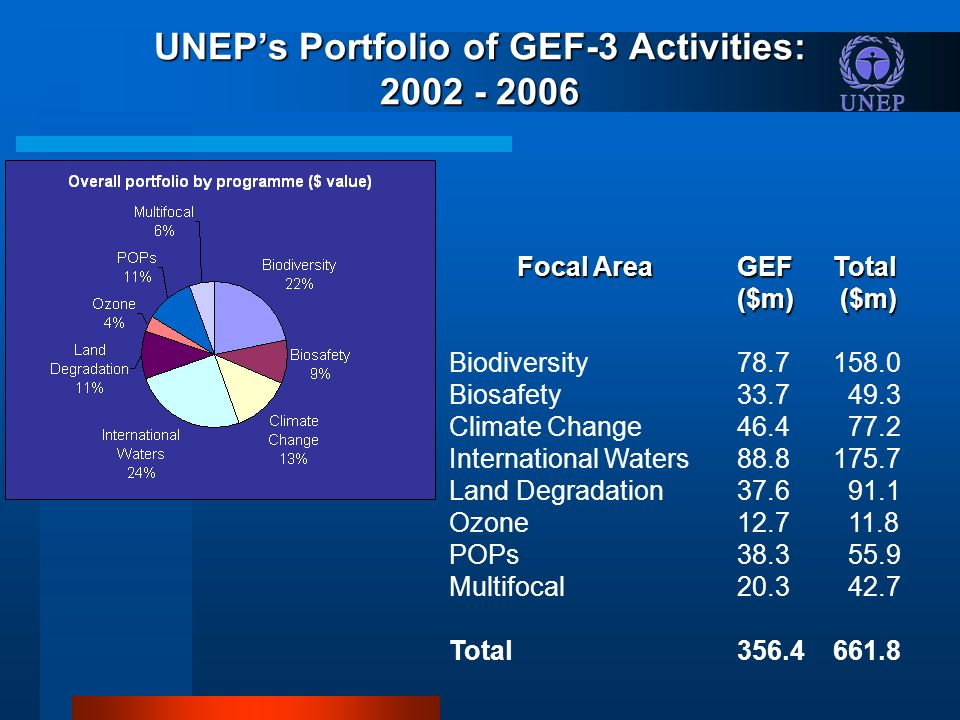 Focal AreaGEFTotal ($m) ($m) Biodiversity Biosafety Climate Change International Waters Land Degradation Ozone POPs Multifocal Total UNEPs Portfolio of GEF-3 Activities: