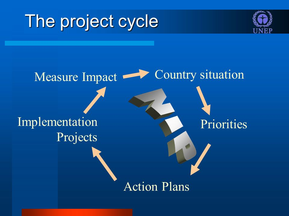 The project cycle Country situation Priorities Action Plans Implementation Projects Measure Impact