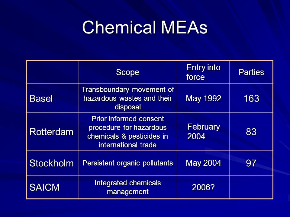 Chemical MEAs Scope Entry into force Parties Basel Transboundary movement of hazardous wastes and their disposal May Rotterdam Prior informed consent procedure for hazardous chemicals & pesticides in international trade February Stockholm Persistent organic pollutants May SAICM Integrated chemicals management 2006