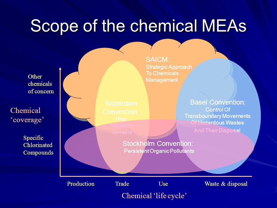 Scope of the chemical MEAs SAICM: Strategic Approach To Chemicals Management Rotterdam Convention: Prior informed consent Basel Convention: Control Of Transboundary Movements Of Hazardous Wastes And Their Disposal Chemical life cycle Chemical coverage Specific Chlorinated Compounds Other chemicals of concern TradeWaste & disposalProductionUse Stockholm Convention: Persistent Organic Pollutants