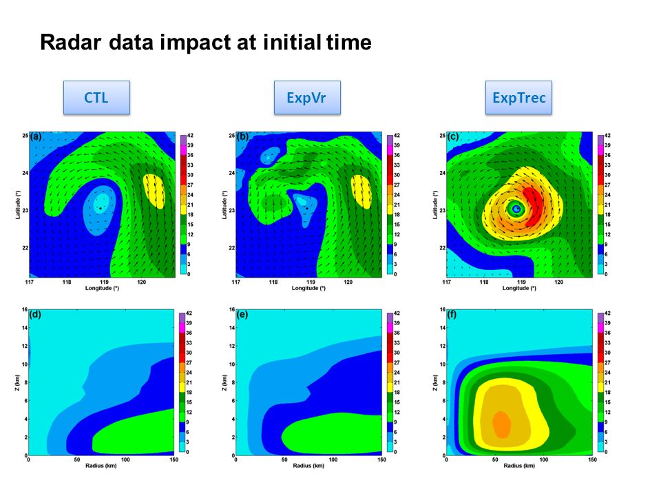 Radar data impact at initial time CTL ExpVr ExpTrec