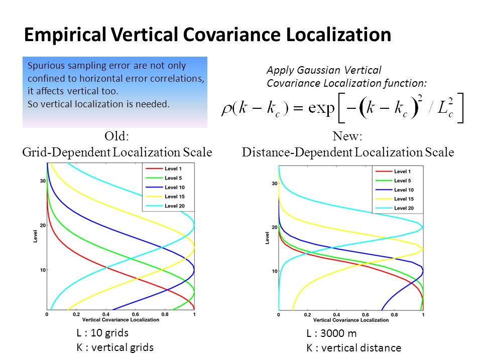 Empirical Vertical Covariance Localization Apply Gaussian Vertical Covariance Localization function: Old: Grid-Dependent Localization Scale New: Distance-Dependent Localization Scale L : 10 grids K : vertical grids L : 3000 m K : vertical distance Spurious sampling error are not only confined to horizontal error correlations, it affects vertical too.