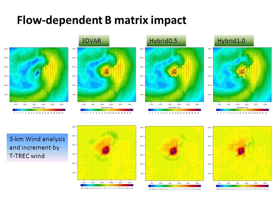 Flow-dependent B matrix impact 3-km Wind analysis and increment by T-TREC wind 3DVARHybrid0.5Hybrid1.0