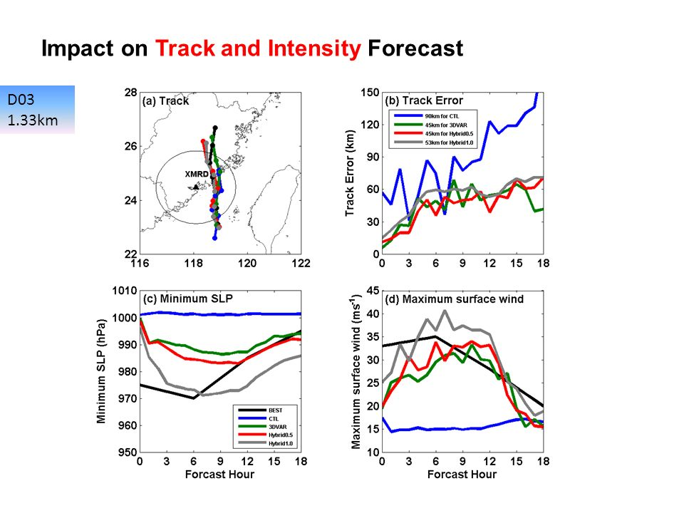 Impact on Track and Intensity Forecast D03 1.33km