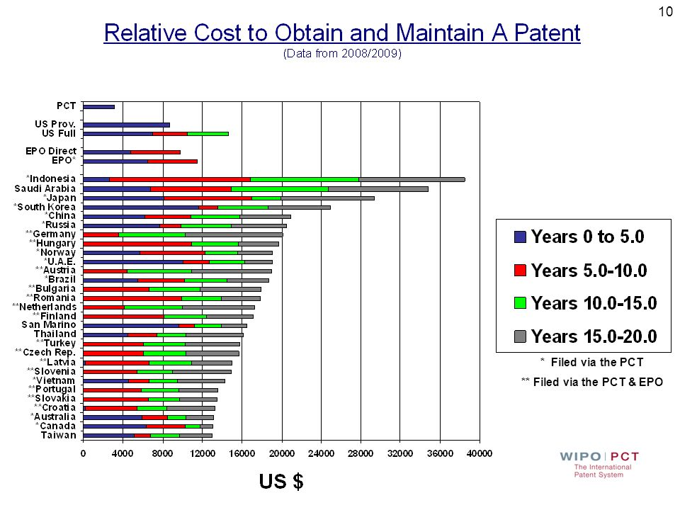 Initial and Long-term Cost The cost to file, prosecute, grant and maintain a patent varies widely by country Comparing the costs across different coun