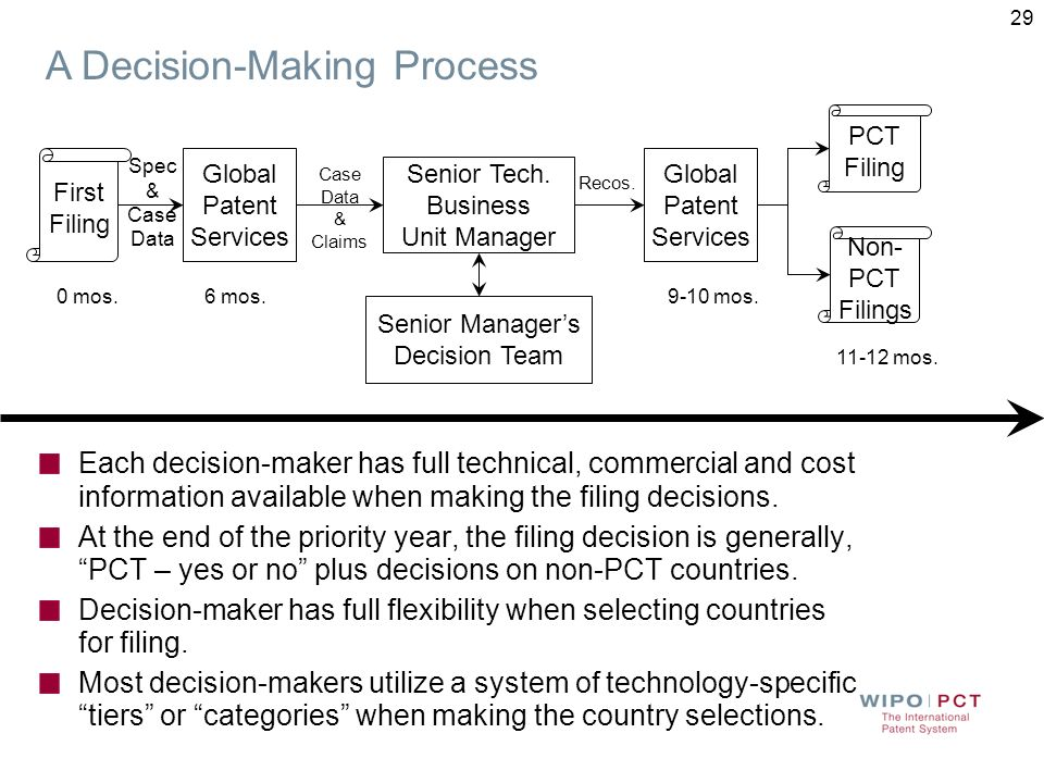 The initial filing decision is just the first step in a necessary program of rigorous patent portfolio management One scheme for portfolio management is detailed in the following slides Following the initial decision to file the first application, the next decision logical decision point is toward the end of the priority year.