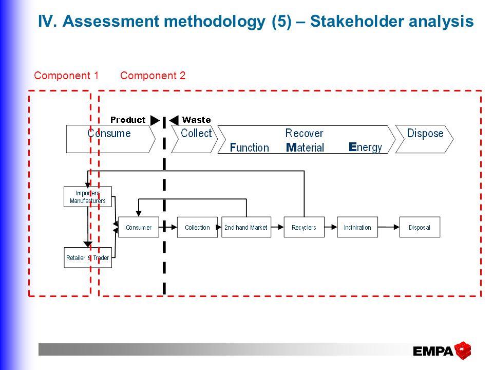 IV. Assessment methodology (5) – Stakeholder analysis vv Component 1Component 2