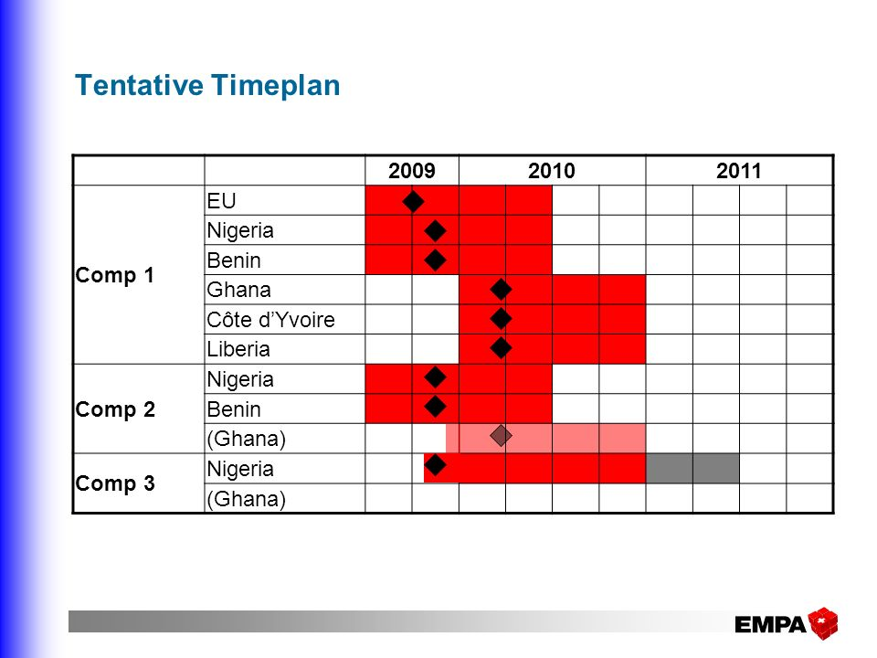 Tentative Timeplan 200920102011 Comp 1 EU Nigeria Benin Ghana Côte dYvoire Liberia Comp 2 Nigeria Benin (Ghana) Comp 3 Nigeria (Ghana)