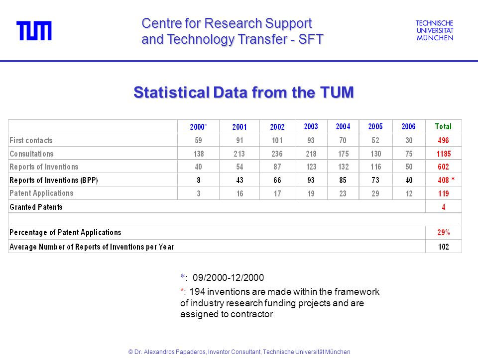 Statistical Data from the TUM Centre for Research Support and Technology Transfer - SFT © Dr.