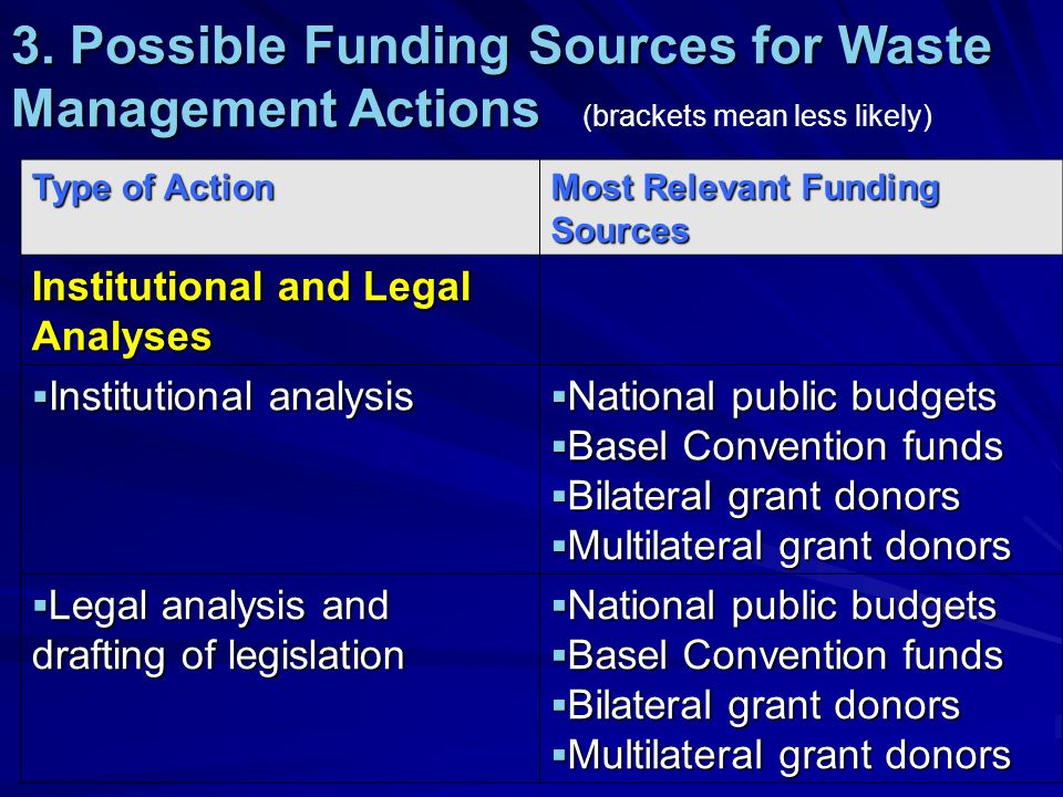 3. Possible Funding Sources for Waste Management Actions 3.