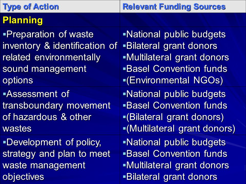 Type of Action Relevant Funding Sources Planning Preparation of waste inventory & identification of related environmentally sound management options Preparation of waste inventory & identification of related environmentally sound management options National public budgets National public budgets Bilateral grant donors Bilateral grant donors Multilateral grant donors Multilateral grant donors Basel Convention funds Basel Convention funds (Environmental NGOs) (Environmental NGOs) Assessment of transboundary movement of hazardous & other wastes Assessment of transboundary movement of hazardous & other wastes National public budgets National public budgets Basel Convention funds Basel Convention funds (Bilateral grant donors) (Bilateral grant donors) (Multilateral grant donors) (Multilateral grant donors) Development of policy, strategy and plan to meet waste management objectives Development of policy, strategy and plan to meet waste management objectives National public budgets National public budgets Basel Convention funds Basel Convention funds Multilateral grant donors Multilateral grant donors Bilateral grant donors Bilateral grant donors