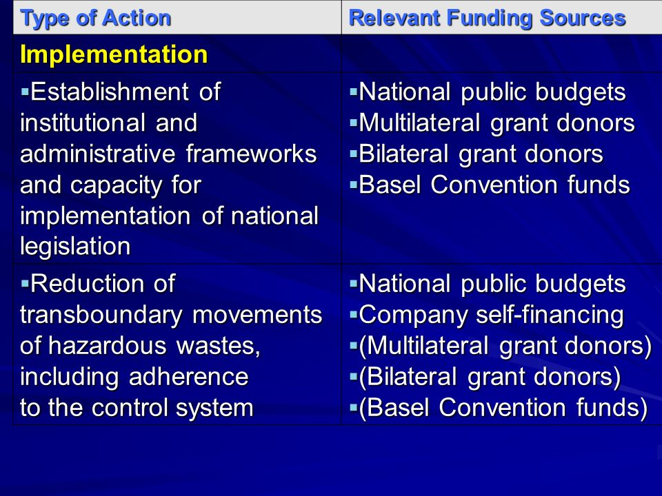 Type of Action Relevant Funding Sources Implementation Establishment of institutional and administrative frameworks and capacity for implementation of