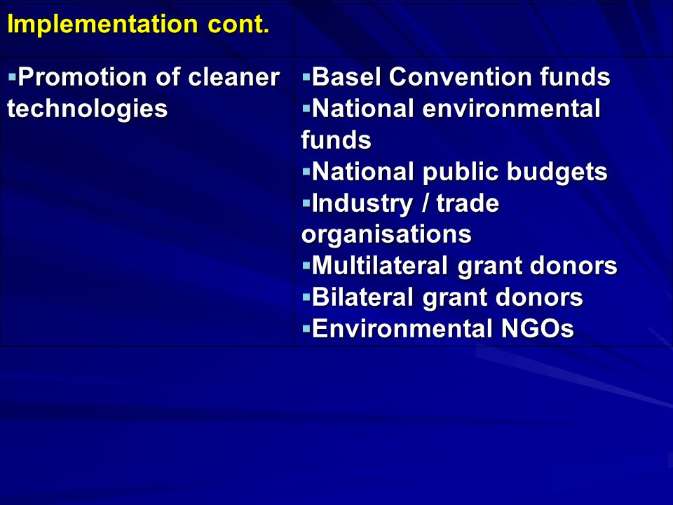 Implementation cont. Promotion of cleaner technologies Promotion of cleaner technologies Basel Convention funds Basel Convention funds National enviro
