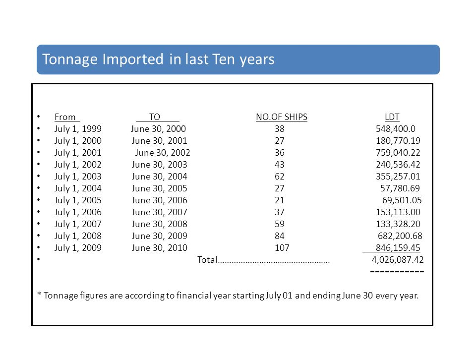 Tonnage Imported in last Ten years From TO NO.OF SHIPS LDT July 1, 1999 June 30, ,400.0 July 1, 2000June 30, , July 1, 2001 June 30, , July 1, 2002June 30, , July 1, 2003June 30, , July 1, 2004June 30, , July 1, 2005 June 30, , July 1, 2006June 30, , July 1, 2007 June 30, , July 1, 2008June 30, , July 1, 2009June 30, , Total………………………………………….