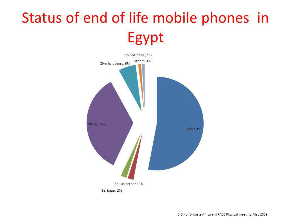 S.D. for E-waste Africa and PACE Physical meeting, May 2009 Status of end of life mobile phones in Egypt