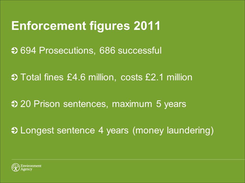 Enforcement figures 2011 694 Prosecutions, 686 successful Total fines £4.6 million, costs £2.1 million 20 Prison sentences, maximum 5 years Longest sentence 4 years (money laundering)