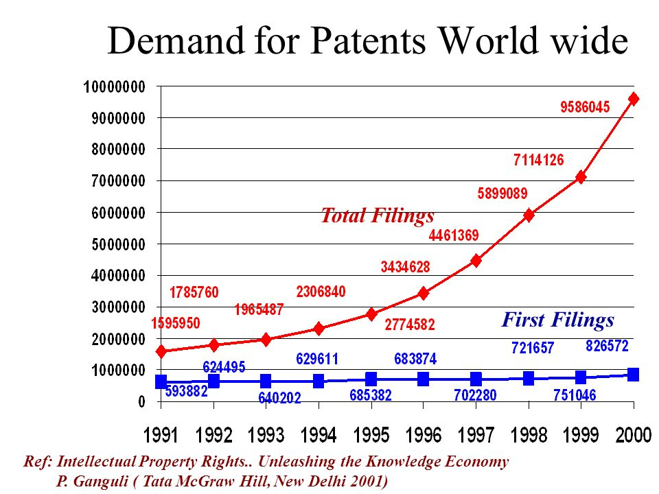 Demand for Patents World wide First Filings Total Filings Ref: Intellectual Property Rights.. Unleashing the Knowledge Economy P. Ganguli ( Tata McGra
