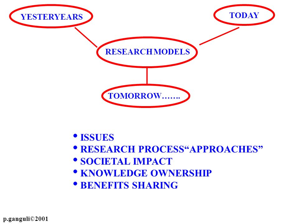 TODAY YESTERYEARS RESEARCH MODELS TOMORROW……. ISSUES RESEARCH PROCESSAPPROACHES SOCIETAL IMPACT KNOWLEDGE OWNERSHIP BENEFITS SHARING p.ganguli©2001