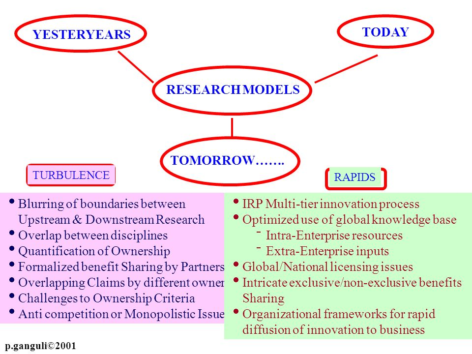 TODAY YESTERYEARS RESEARCH MODELS TOMORROW……. Blurring of boundaries between Upstream & Downstream Research Overlap between disciplines Quantification