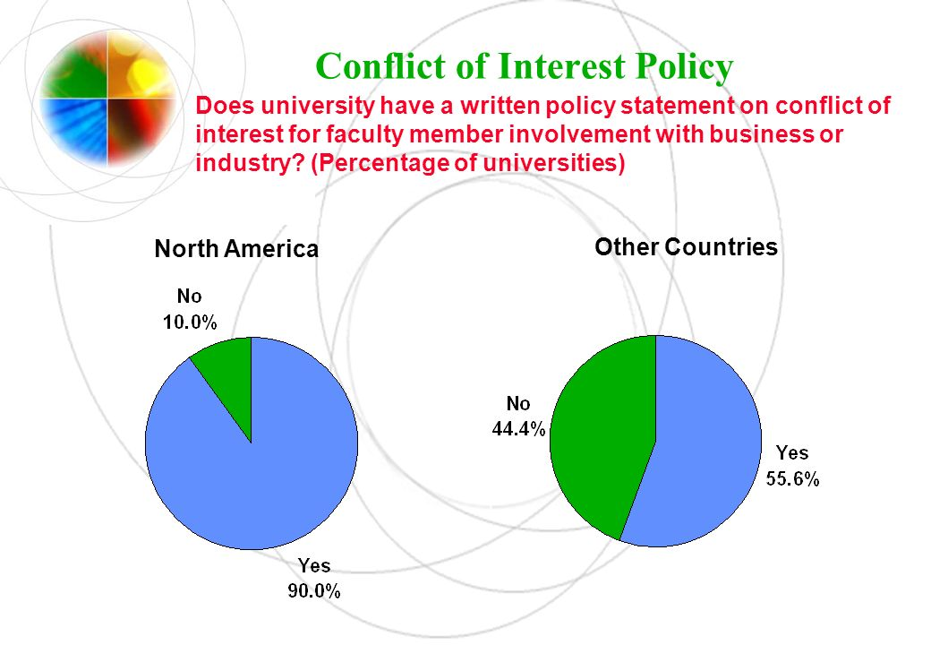 Conflict of Interest Policy Does university have a written policy statement on conflict of interest for faculty member involvement with business or in