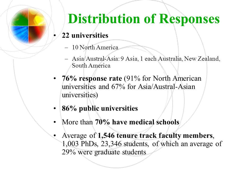Distribution of Responses 22 universities –10 North America –Asia/Austral-Asia: 9 Asia, 1 each Australia, New Zealand, South America 76% response rate