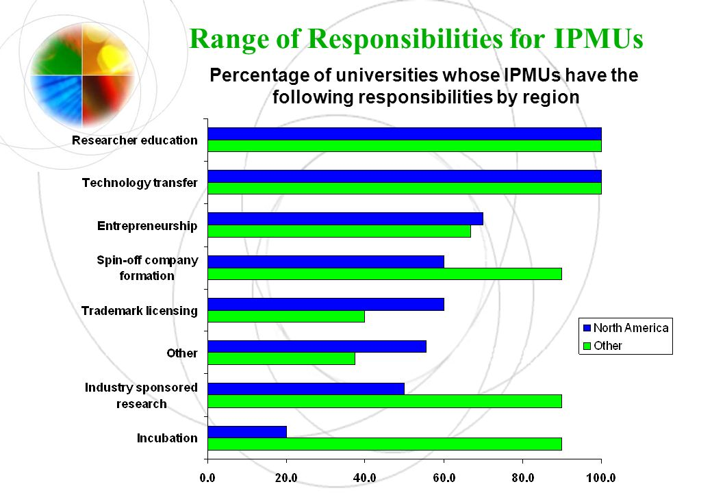 Range of Responsibilities for IPMUs Percentage of universities whose IPMUs have the following responsibilities by region