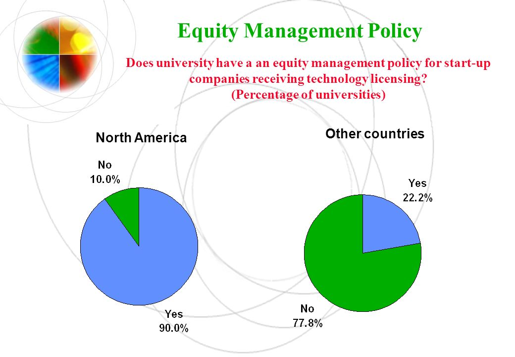 Equity Management Policy Does university have a an equity management policy for start-up companies receiving technology licensing? (Percentage of univ