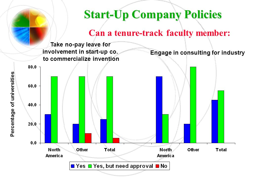 Start-Up Company Policies Can a tenure-track faculty member: Percentage of universities Take no-pay leave for involvement in start-up co. to commercia
