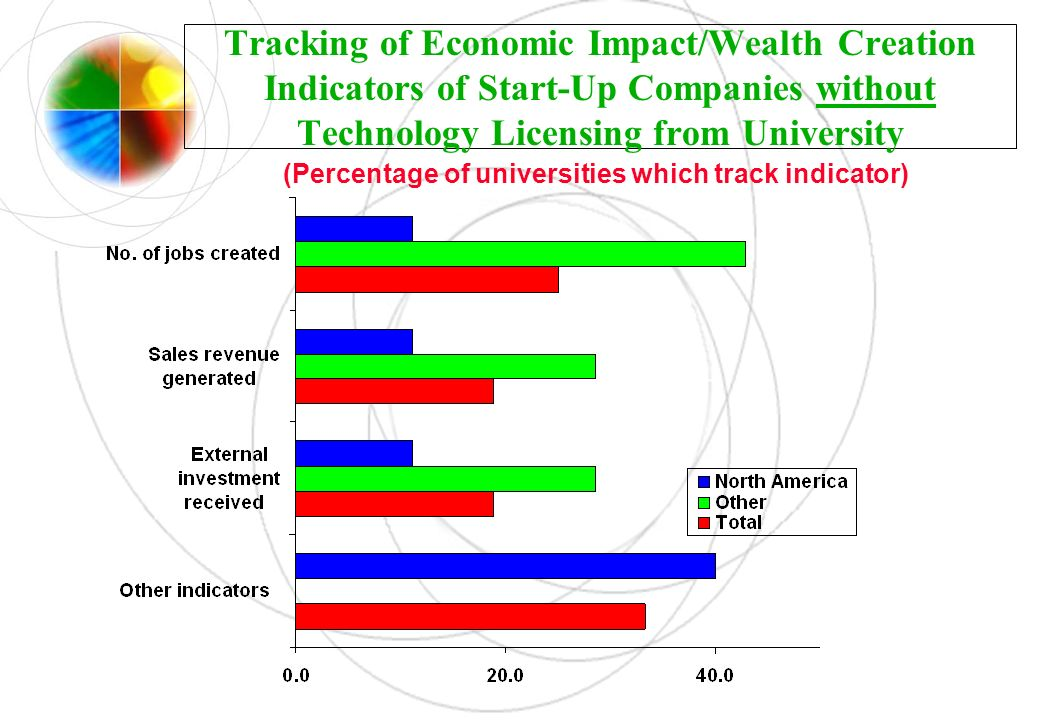 Tracking of Economic Impact/Wealth Creation Indicators of Start-Up Companies without Technology Licensing from University (Percentage of universities