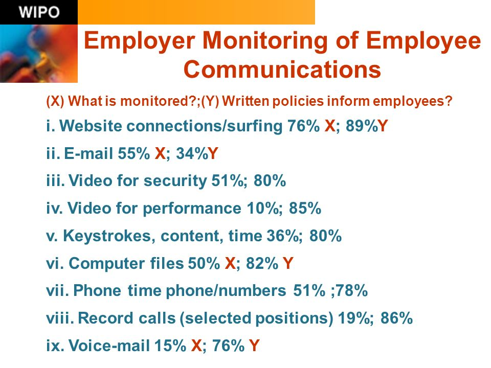 Employer Monitoring of Employee Communications (X) What is monitored?;(Y) Written policies inform employees.
