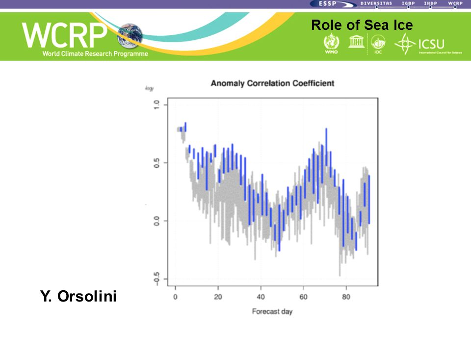 Role of Sea Ice Y. Orsolini