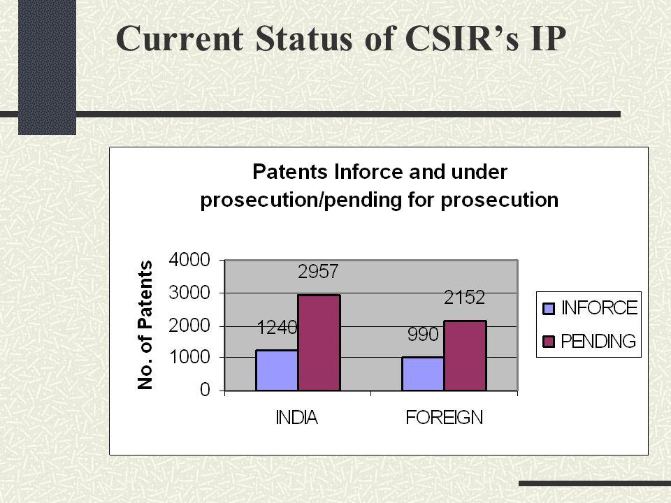 Current Status of CSIRs IP