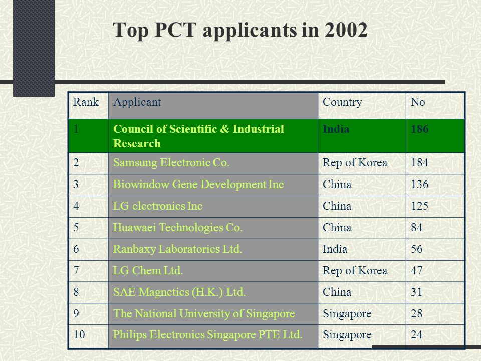Top PCT applicants in 2002 RankApplicantCountryNo 1Council of Scientific & Industrial Research India186 2Samsung Electronic Co.Rep of Korea184 3Biowin