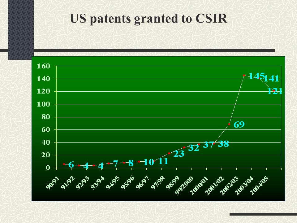 US patents granted to CSIR