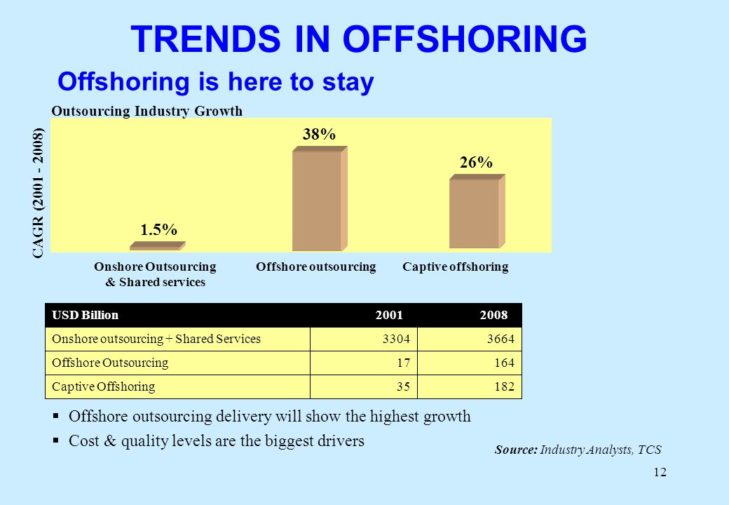 12 Offshore outsourcing delivery will show the highest growth Cost & quality levels are the biggest drivers Source: Industry Analysts, TCS Outsourcing Industry Growth 38% 1.5% 26% Onshore Outsourcing & Shared services Offshore outsourcingCaptive offshoring CAGR ( ) TRENDS IN OFFSHORING Offshoring is here to stay 18235Captive Offshoring 16417Offshore Outsourcing Onshore outsourcing + Shared Services USD Billion