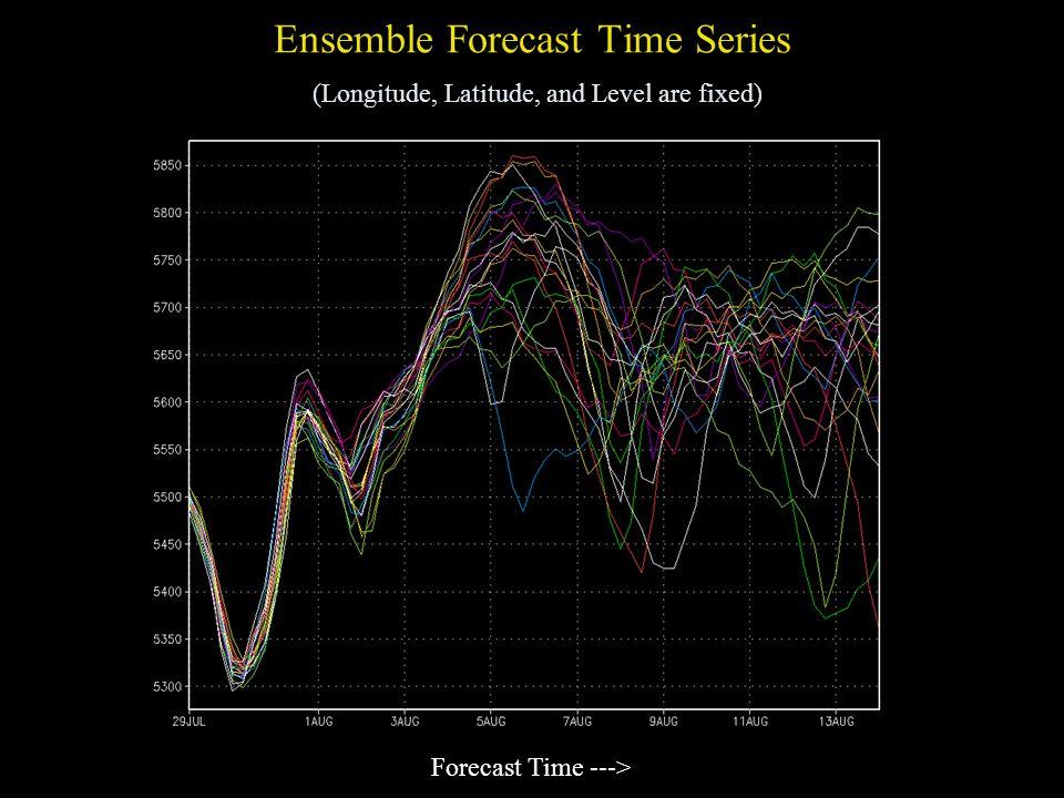Ensemble Forecast Time Series (Longitude, Latitude, and Level are fixed) Forecast Time --->