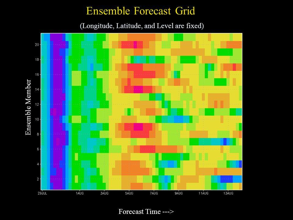Ensemble Forecast Grid (Longitude, Latitude, and Level are fixed) Forecast Time ---> Ensemble Member