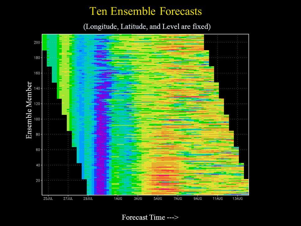 Ten Ensemble Forecasts (Longitude, Latitude, and Level are fixed) Forecast Time ---> Ensemble Member
