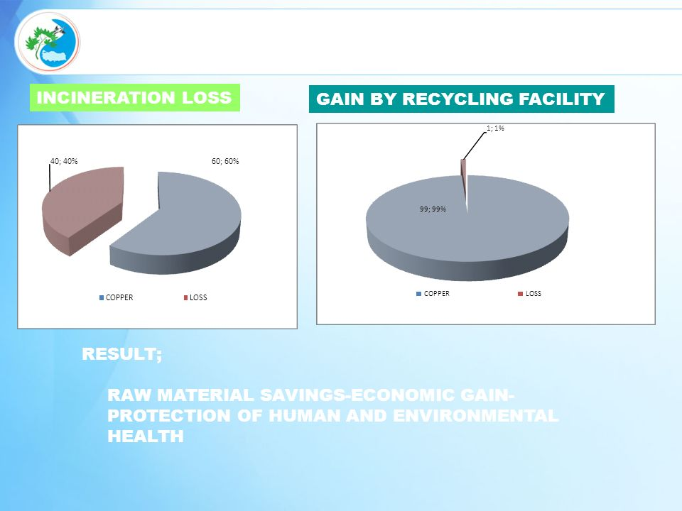 HURDA KABLOLARIN GERI KAZANIMI RESULT; RAW MATERIAL SAVINGS-ECONOMIC GAIN- PROTECTION OF HUMAN AND ENVIRONMENTAL HEALTH INCINERATION LOSS GAIN BY RECYCLING FACILITY 60; 60% 40; 40% COPPERLOSS 99; 99% 1; 1% COPPERLOSS