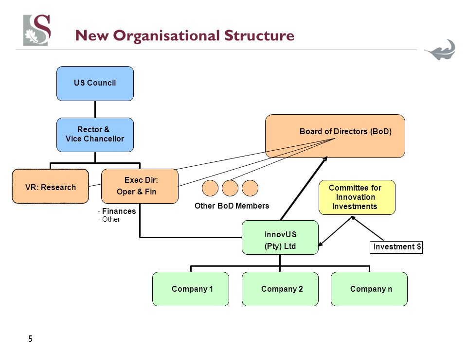 5 New Organisational Structure US Council Rector & Vice Chancellor VR: Research Exec Dir: Oper & Fin InnovUS (Pty) Ltd Board of Directors (BoD) Company 1 Company 2 Company n Other BoD Members Committee for Innovation Investments Investment $ - Finances - Other