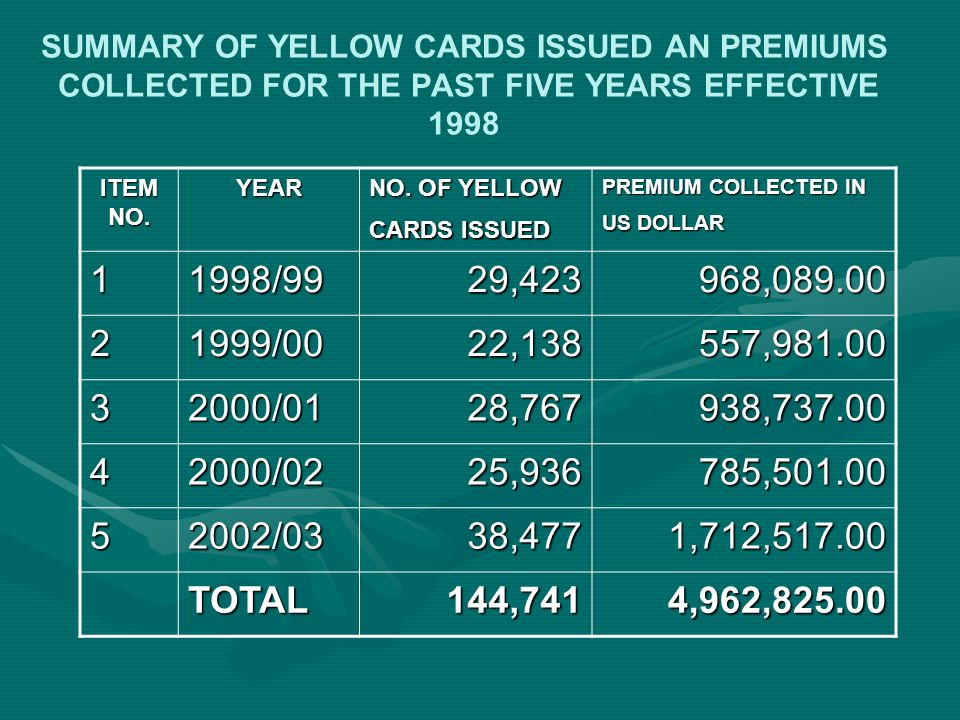 SUMMARY OF YELLOW CARDS ISSUED AN PREMIUMS COLLECTED FOR THE PAST FIVE YEARS EFFECTIVE 1998 ITEM NO. YEAR NO. OF YELLOW CARDS ISSUED PREMIUM COLLECTED