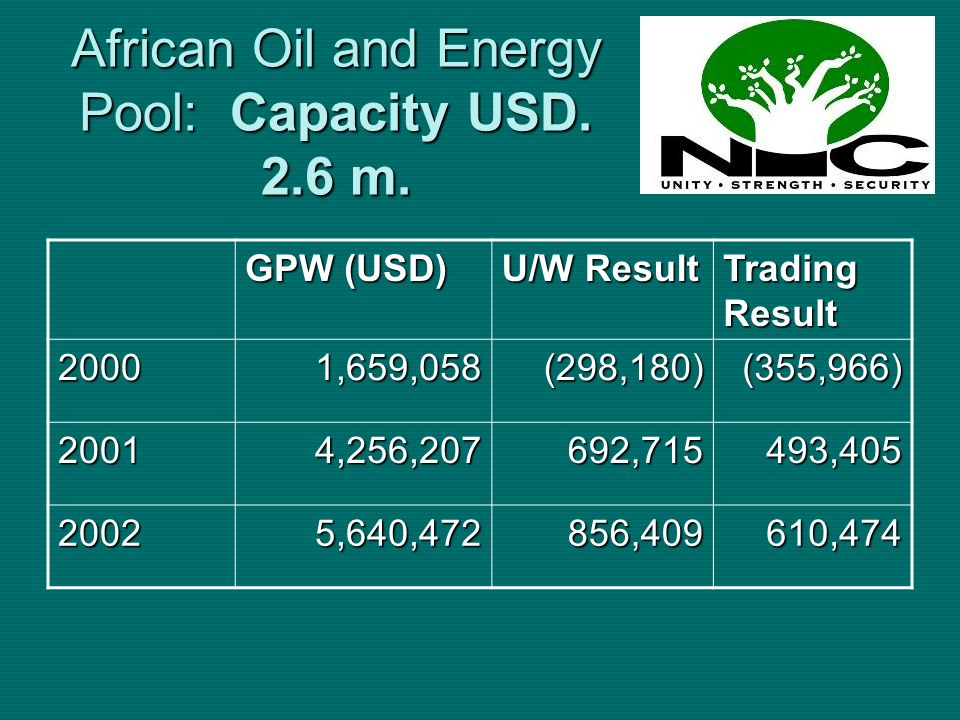 African Oil and Energy Pool: Capacity USD. 2.6 m. GPW (USD) U/W Result Trading Result 20001,659,058(298,180)(355,966) 20014,256,207692,715493,405 2002