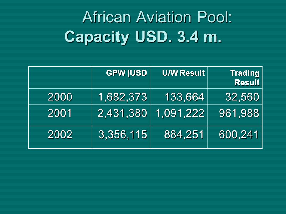 African Aviation Pool: Capacity USD. 3.4 m. GPW (USD U/W Result Trading Result 20001,682,373133,66432,560 20012,431,3801,091,222961,988 20023,356,1158