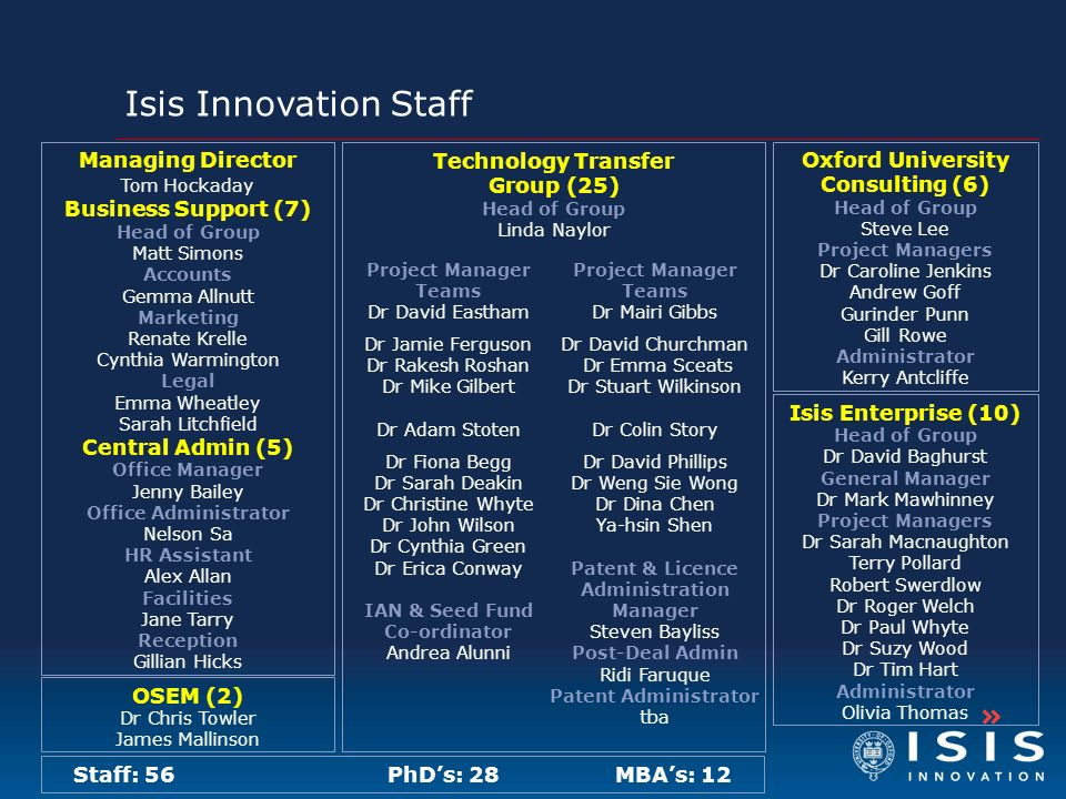 Isis Innovation Staff Oxford University Consulting (6) Head of Group Steve Lee Project Managers Dr Caroline Jenkins Andrew Goff Gurinder Punn Gill Row