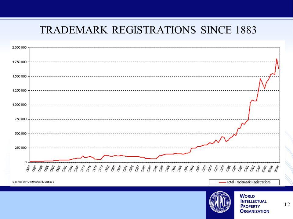 12 TRADEMARK REGISTRATIONS SINCE 1883