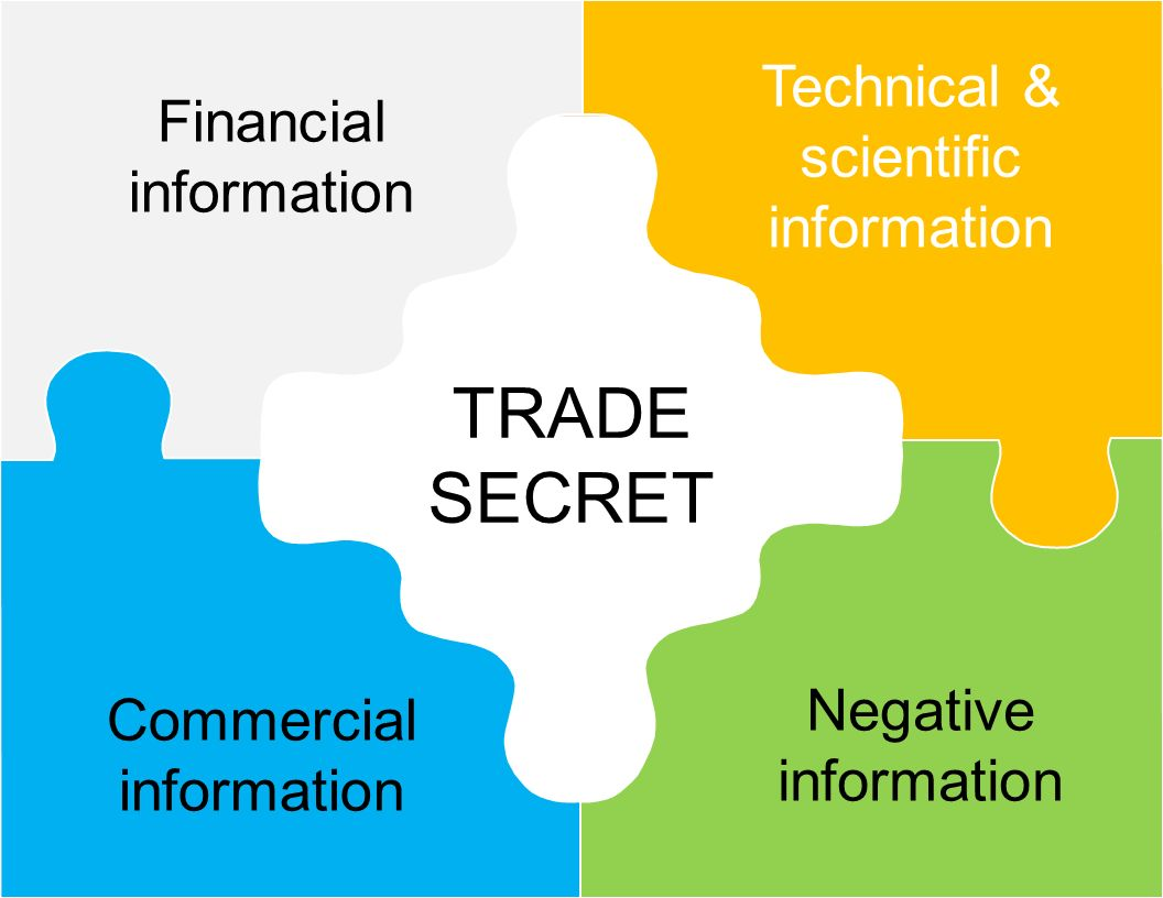 TRADE SECRET Financial information Technical & scientific information Commercial information Negative information
