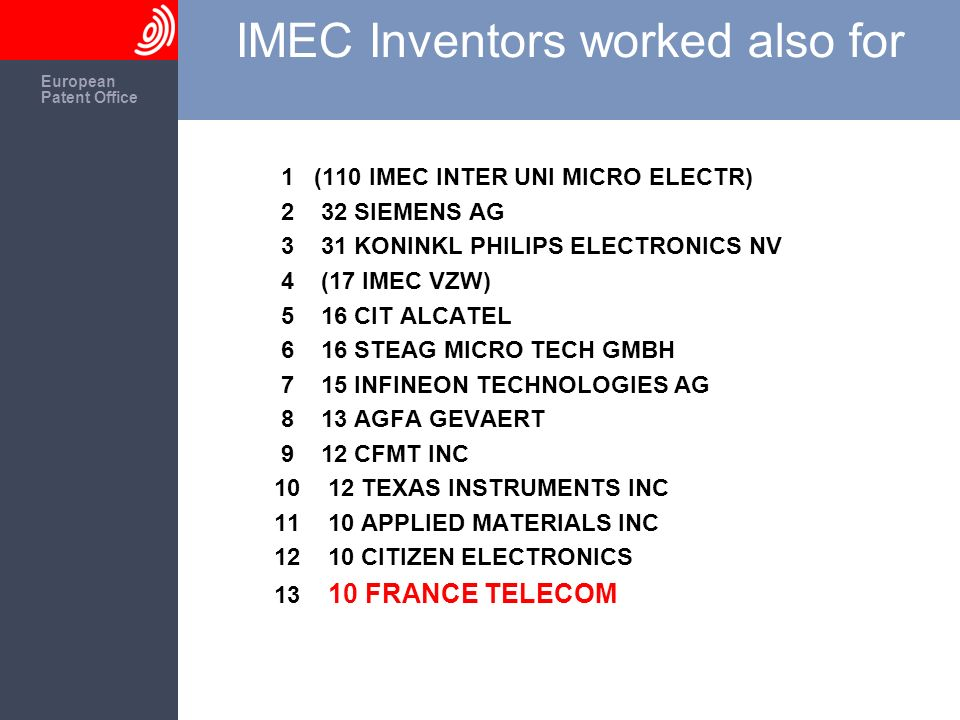 The European Patent Office European Patent Office IMEC Inventors worked also for 1 (110 IMEC INTER UNI MICRO ELECTR) 2 32 SIEMENS AG 3 31 KONINKL PHIL