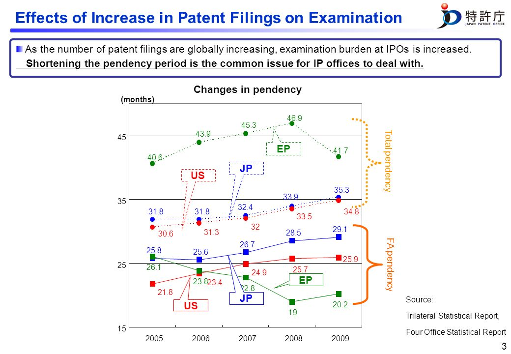 2 Global Growth in Patent Filings Patent filings are growing in number worldwide.